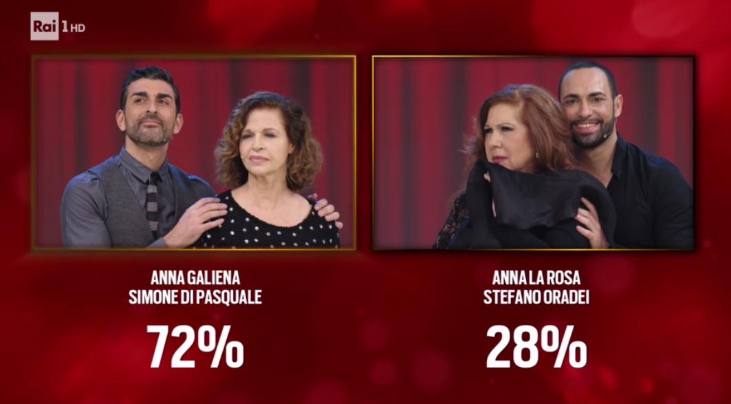 Ballando con le Stelle 2017 elminati Anna La Rosa Stefano Oradei