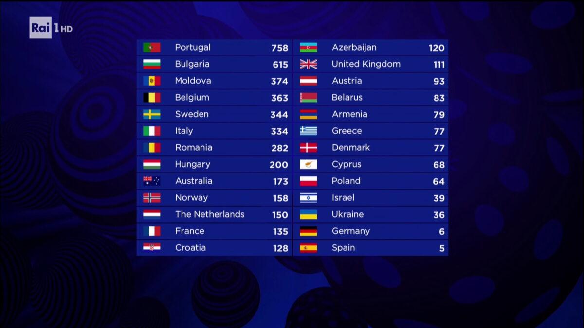 eurovision song contest 2017 classifica finale