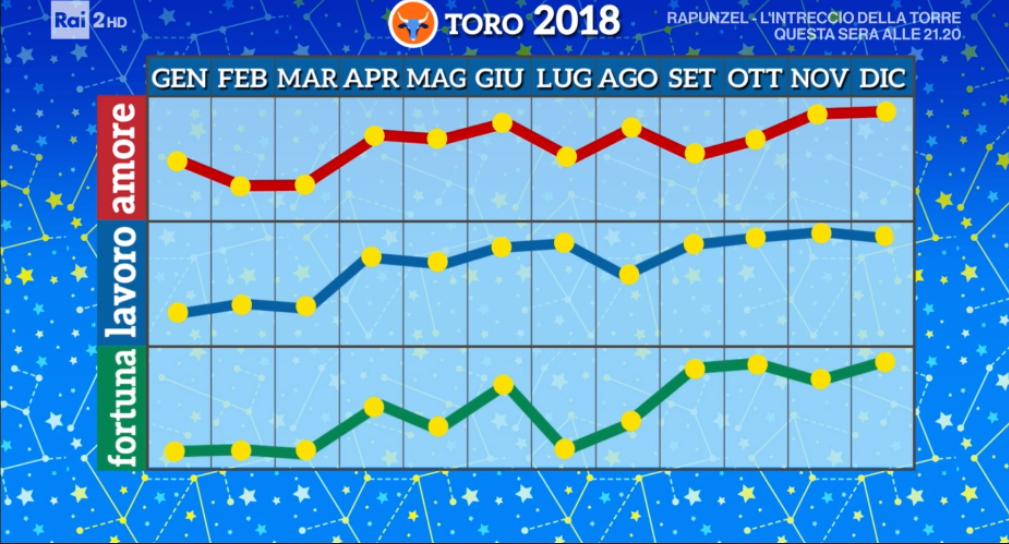Toro oroscopo 2018 paolo fox